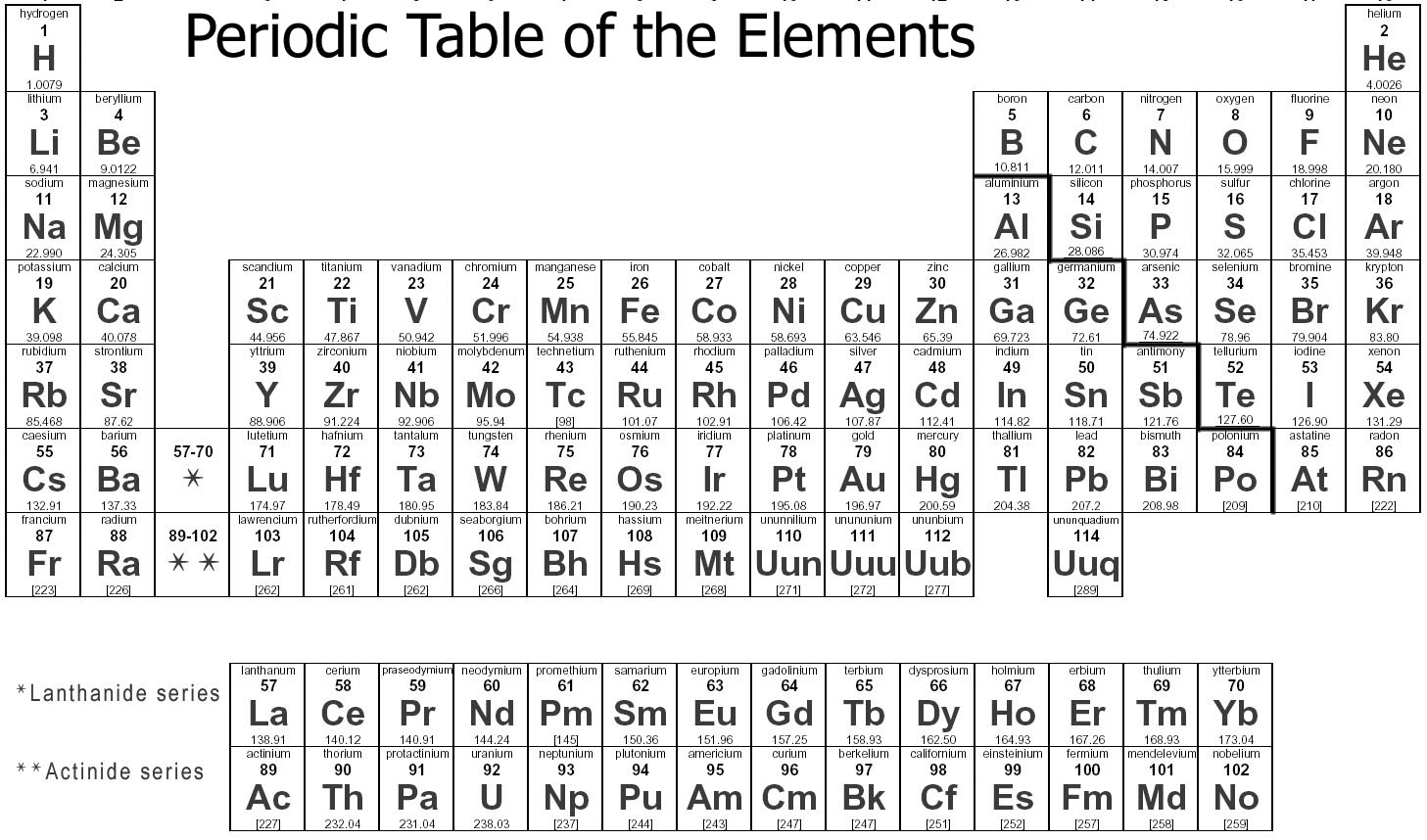 Learn chemistry lesson 1 periodic table gamestrikefo Image collections