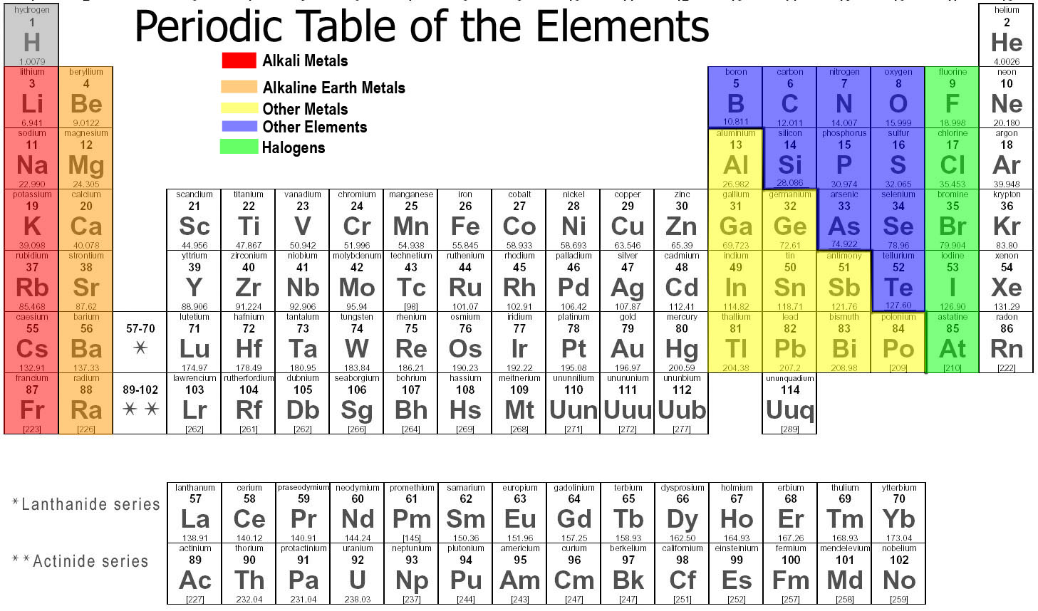Related keywords suggestions for h periodic table for Periodic table no 52